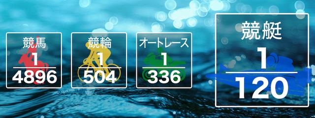 競艇リッツ(RITZ)「公営ギャンブルの中で3連単の的中確率が競艇が1番高い」