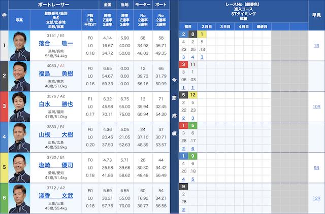 12/02唐津5R出走表