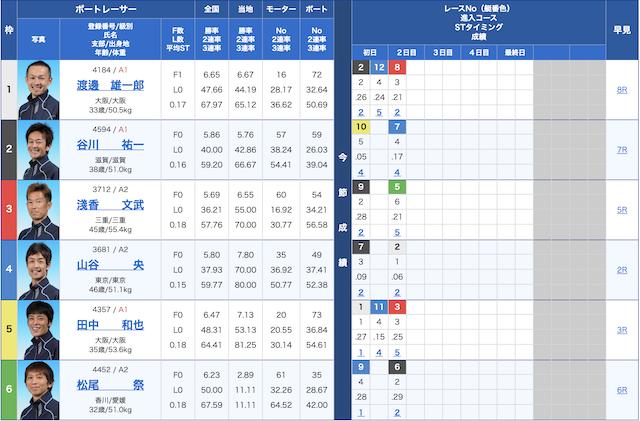 唐津 競艇 レース ライブ