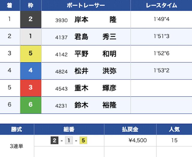結果 児島 競艇 本日のレース|BOAT RACE