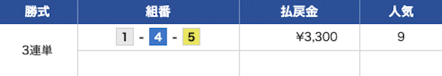 競艇道の2019年12月10日の無料予想の結果