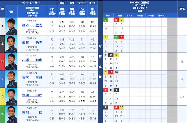 競艇 結果 戸田 競艇のレース結果を確認できるページとアクセス方法を一挙にご紹介!