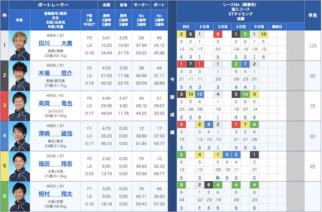 大村競艇2019/12/02のレース