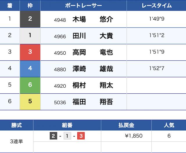 大村 12 レース 予想 大村12レース予想🔥自信度MAX|Hitokage|note