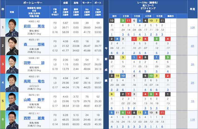 大村 12 レース 予想 ボートレース 大村 競艇場 - 結果/オッズ/予想/出走表