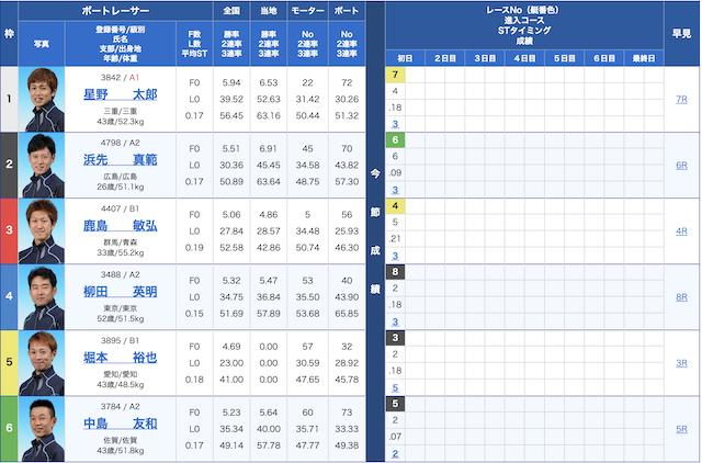11/12若松11R出走表