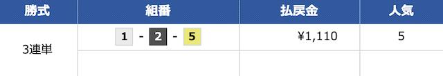 ボートスター(BOATSTAR)の無料予想:11月11日の結果